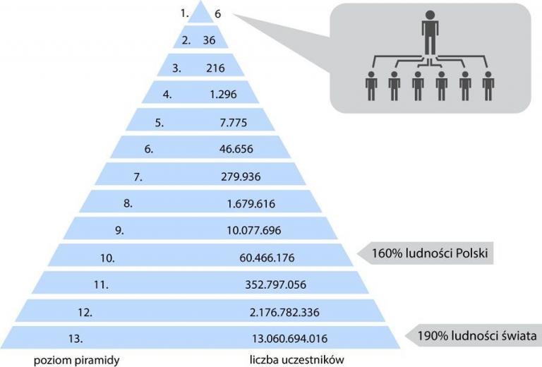 Piramida finansowa